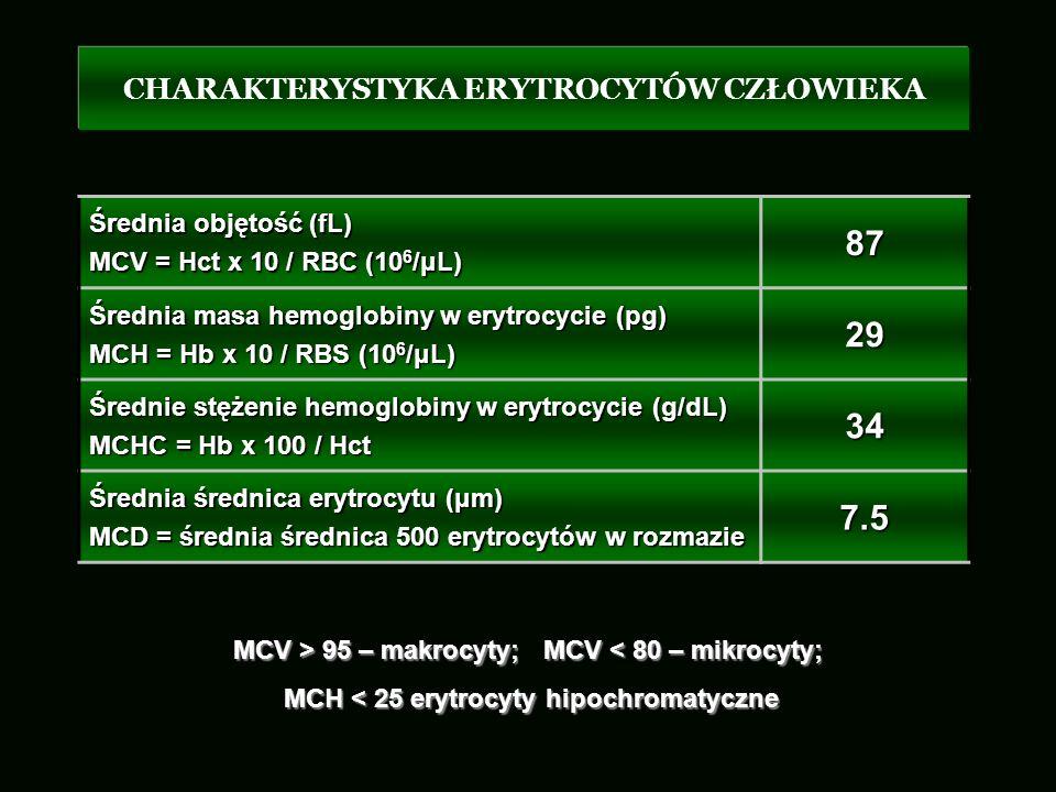 CHARAKTERYSTYKA ERYTROCYTÓW CZŁOWIEKA Średnia objętość (fL) MCV = Hct x 10 / RBC (10 6 /μL) 87 Średnia masa hemoglobiny w erytrocycie (pg) MCH = Hb x