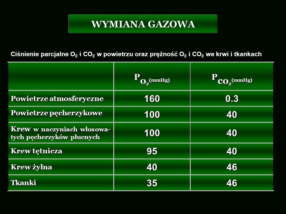 WYMIANA GAZOWA P o 2 (mmHg) P co 2 (mmHg) Powietrze atmosferyczne 1600.3 Powietrze pęcherzykowe 10040 Krew w naczyniach włosowa- tych pęcherzyków płuc