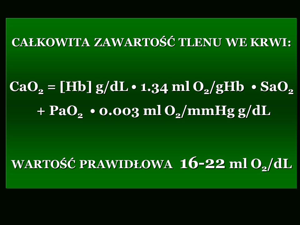 CAŁKOWITA ZAWARTOŚĆ TLENU WE KRWI: CaO 2 = [Hb] g/dL 1.34 ml O 2 /gHb SaO 2 + PaO 2 0.003 ml O 2 /mmHg g/dL + PaO 2 0.003 ml O 2 /mmHg g/dL WARTOŚĆ PR