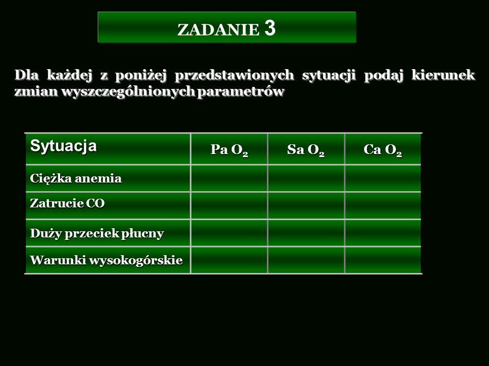 ZADANIE 3 Dla każdej z poniżej przedstawionych sytuacji podaj kierunek zmian wyszczególnionych parametrów Sytuacja Pa O 2 Sa O 2 Ca O 2 Ciężka anemia
