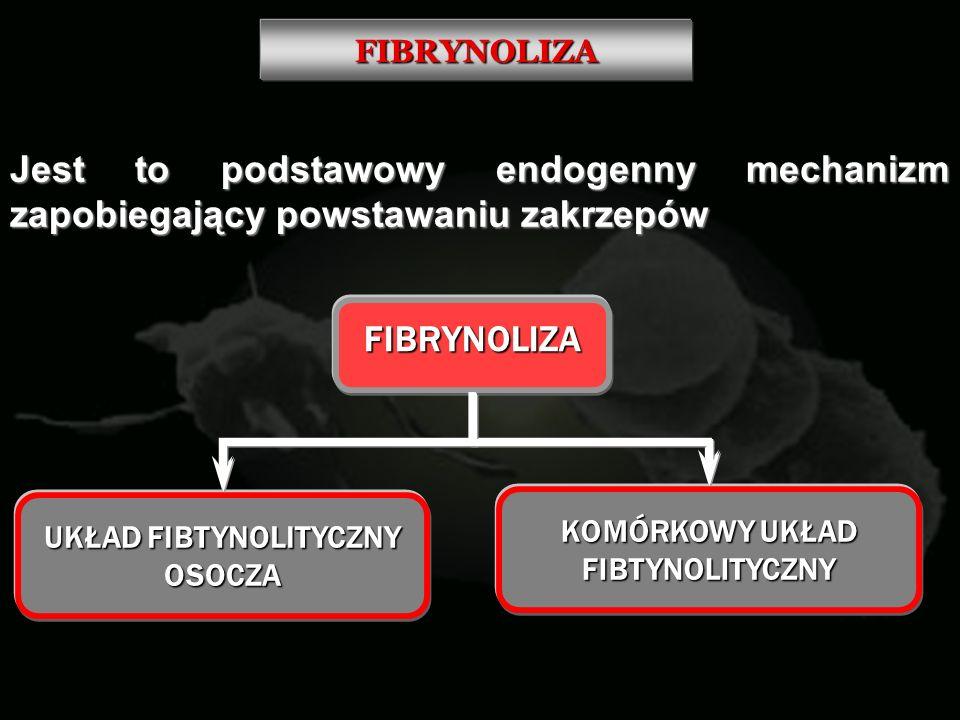 FIBRYNOLIZA Jest to podstawowy endogenny mechanizm zapobiegający powstawaniu zakrzepów UKŁAD FIBTYNOLITYCZNY OSOCZA FIBRYNOLIZA KOMÓRKOWY UKŁAD FIBTYN