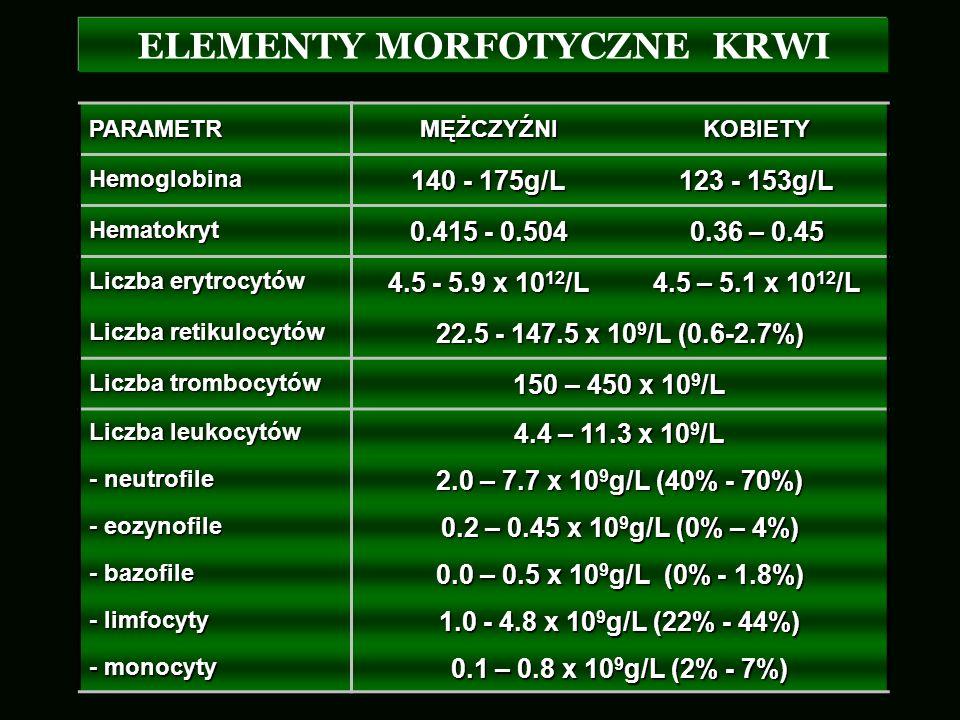 ELEMENTY MORFOTYCZNE KRWIPARAMETRMĘŻCZYŹNIKOBIETYHemoglobina 140 - 175g/L 123 - 153g/L Hematokryt 0.415 - 0.504 0.36 – 0.45 Liczba erytrocytów 4.5 - 5
