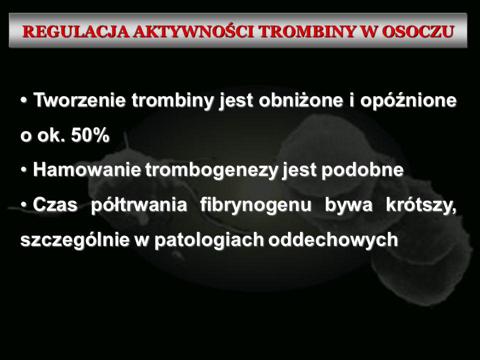 REGULACJA AKTYWNOŚCI TROMBINY W OSOCZU Tworzenie trombiny jest obniżone i opóźnione o ok. 50% Tworzenie trombiny jest obniżone i opóźnione o ok. 50% H