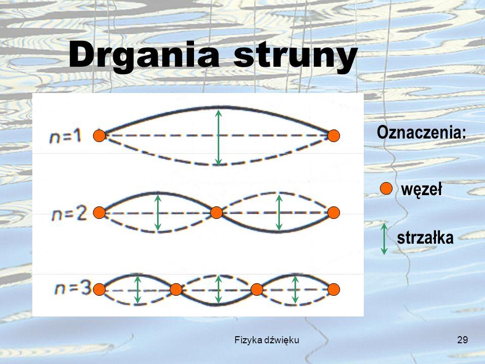 Fizyka dźwięku29 Drgania struny Oznaczenia: węzeł strzałka