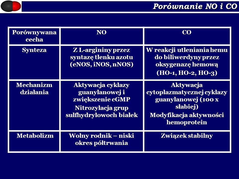 Porównanie NO i CO Porównywana cecha NOCO SyntezaZ L-argininy przez syntazę tlenku azotu (eNOS, iNOS, nNOS) W reakcji utleniania hemu do biliwerdyny p