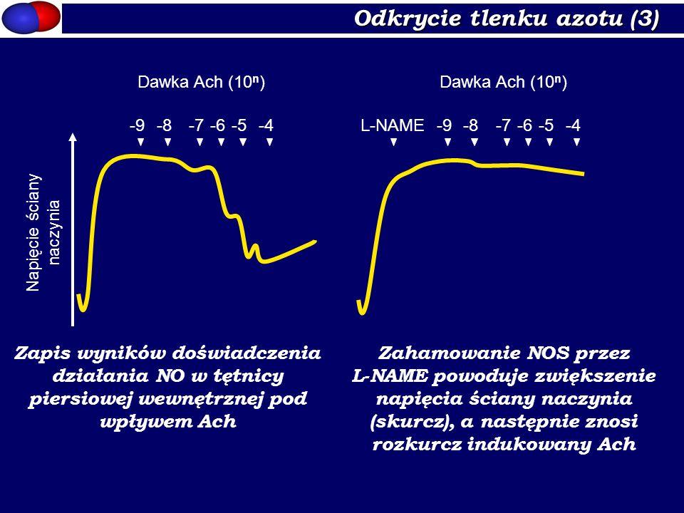 Odkrycie tlenku azotu (3) Napięcie ściany naczynia -9-8-7-6-5-4-9-8-7-6-5-4 Dawka Ach (10 n ) L-NAME Zapis wyników doświadczenia działania NO w tętnic