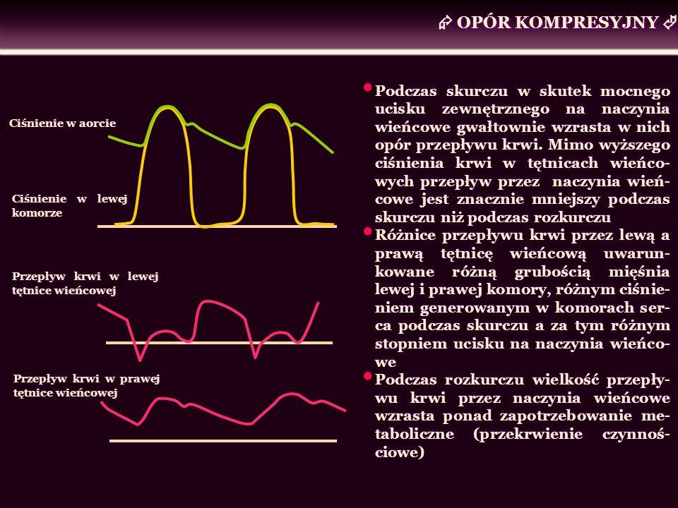 OPÓR KOMPRESYJNY Ciśnienie w aorcie Ciśnienie w lewej komorze Przepływ krwi w lewej tętnice wieńcowej Przepływ krwi w prawej tętnice wieńcowej Podczas