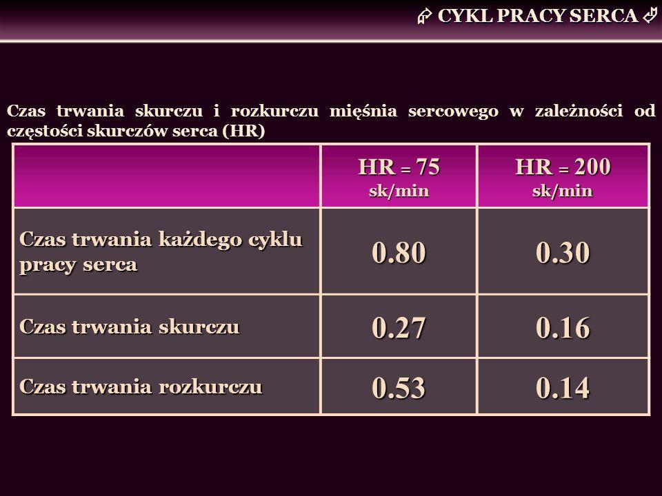 CYKL PRACY SERCA HR = 75 sk/min HR = 200 sk/min Czas trwania każdego cyklu pracy serca 0.800.30 Czas trwania skurczu 0.270.16 Czas trwania rozkurczu 0