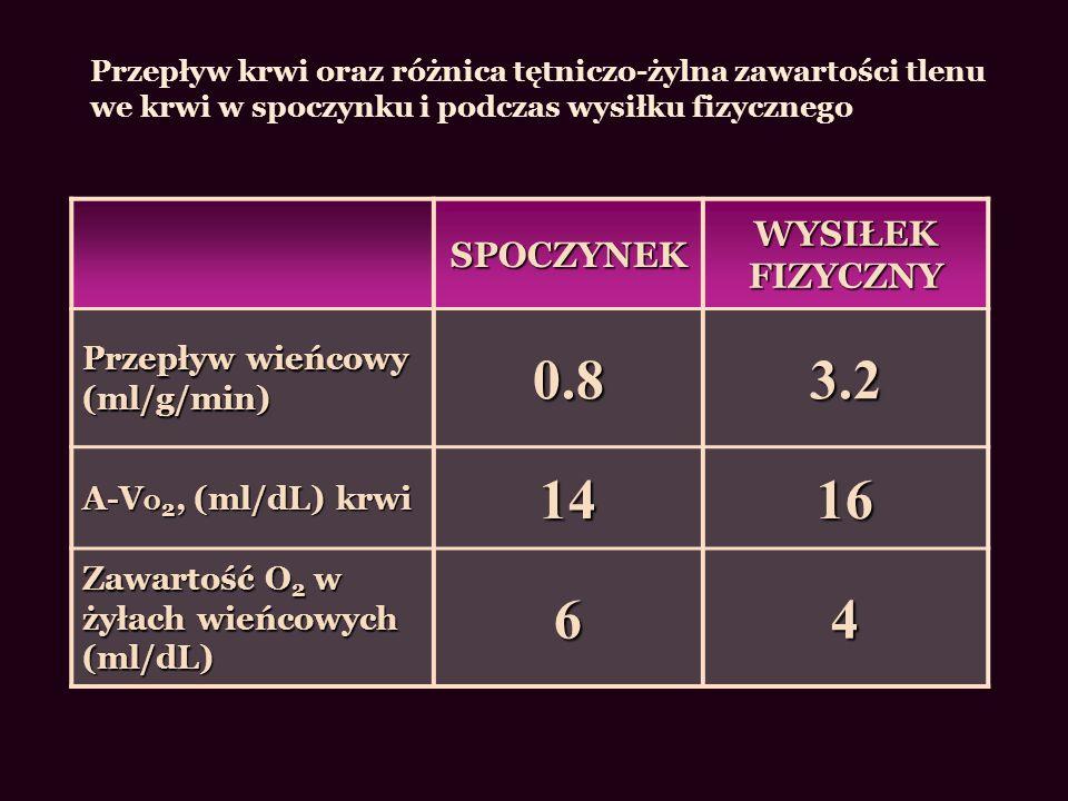 SPOCZYNEK WYSIŁEK FIZYCZNY Przepływ wieńcowy (ml/g/min) 0.83.2 A-V O 2, (ml/dL) krwi 1416 Zawartość O 2 w żyłach wieńcowych (ml/dL) 64 Przepływ krwi o