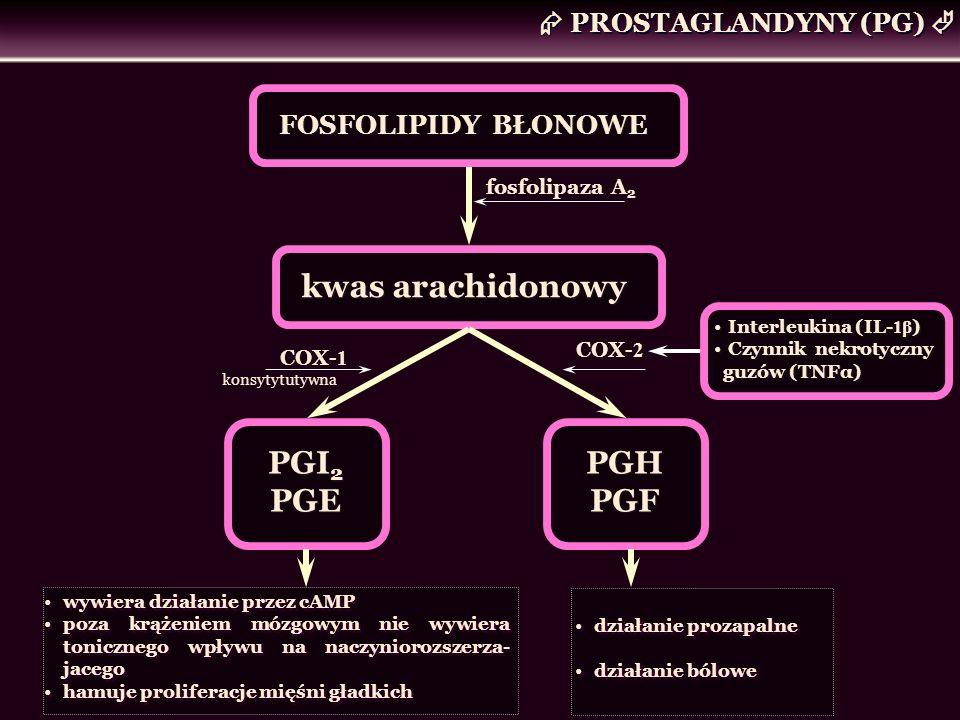 PROSTAGLANDYNY (PG) FOSFOLIPIDY BŁONOWE kwas arachidonowy fosfolipaza A 2 COX- 2 PGI 2 PGE PGI 2 PGE PGH PGF PGH PGF COX- 1 konsytytutywna wywiera dzi