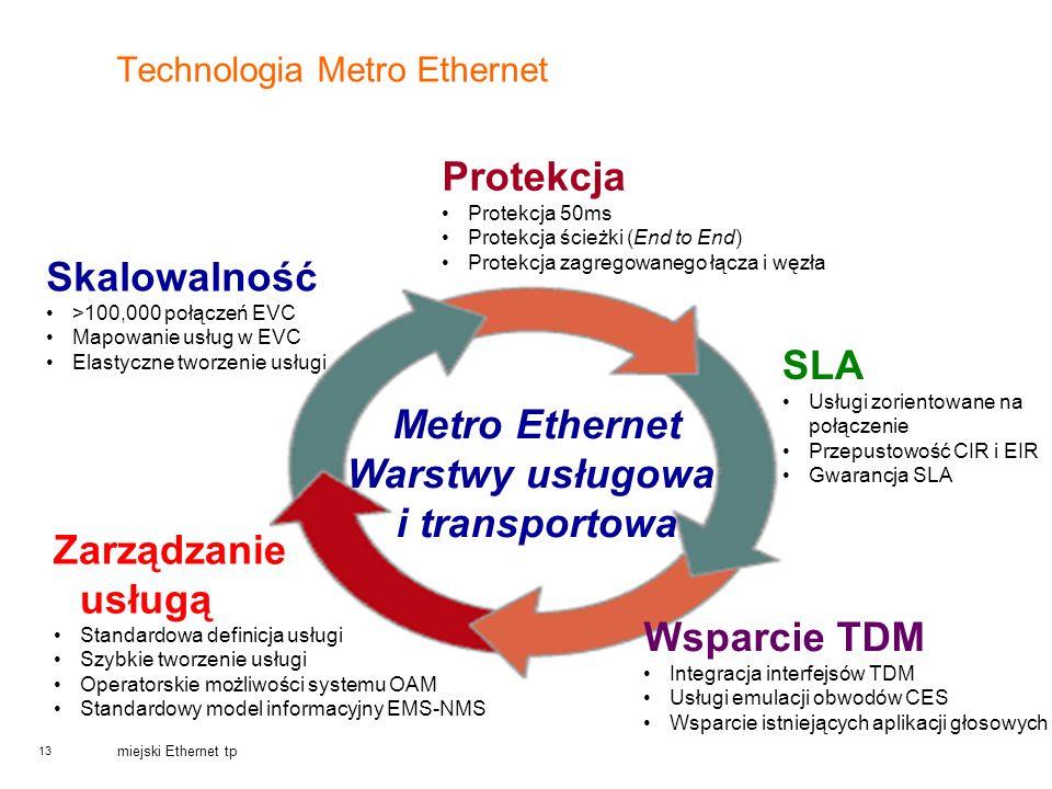 13 miejski Ethernet tp Technologia Metro Ethernet Metro Ethernet Warstwy usługowa i transportowa Skalowalność >100,000 połączeń EVC Mapowanie usług w