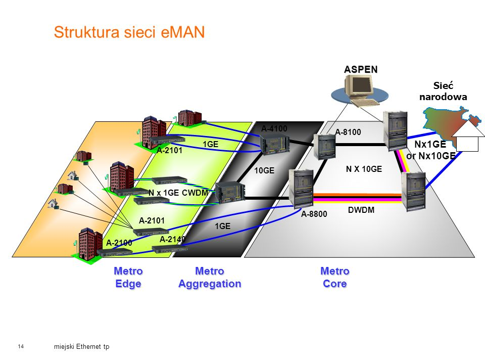 14 miejski Ethernet tp Struktura sieci eMAN Metro Core N X 10GE DWDM A-8100 Nx1GE or Nx10GE A-8800 ASPEN A-2101 1GE A-4100 A-2100 1GE Metro Aggregatio
