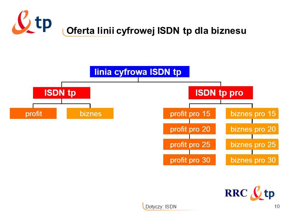 10 Dotyczy: ISDN Oferta linii cyfrowej ISDN tp dla biznesu