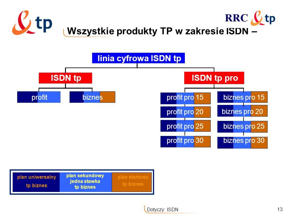 13 Dotyczy: ISDN Wszystkie produkty TP w zakresie ISDN – linia cyfrowa ISDN tp ISDN tpISDN tp pro profitbiznesprofit pro 15biznes pro 15 profit pro 30