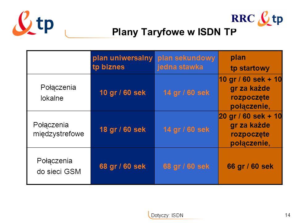 14 Dotyczy: ISDN Plany Taryfowe w ISDN TP plan uniwersalny tp biznes plan sekundowy jedna stawka plan tp startowy Połączenia lokalne 10 gr / 60 sek14