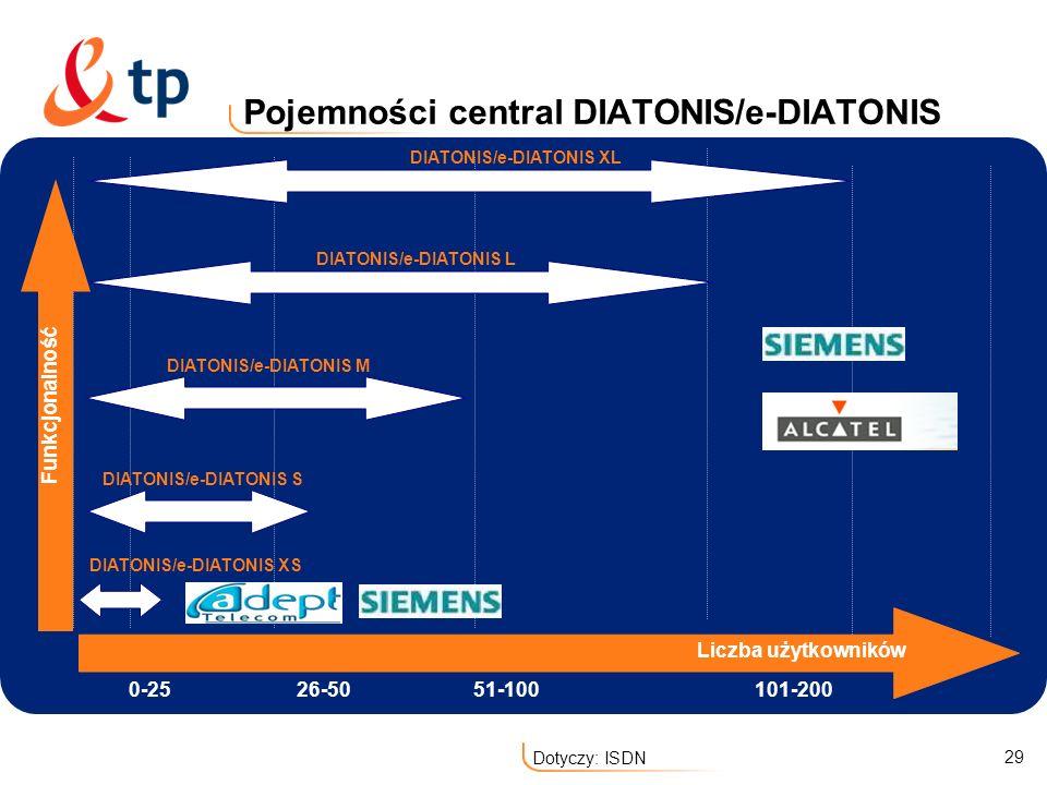 29 Dotyczy: ISDN Pojemności central DIATONIS/e-DIATONIS 0-2526-5051-100101-200 DIATONIS/e-DIATONIS S DIATONIS/e-DIATONIS M DIATONIS/e-DIATONIS L DIATO