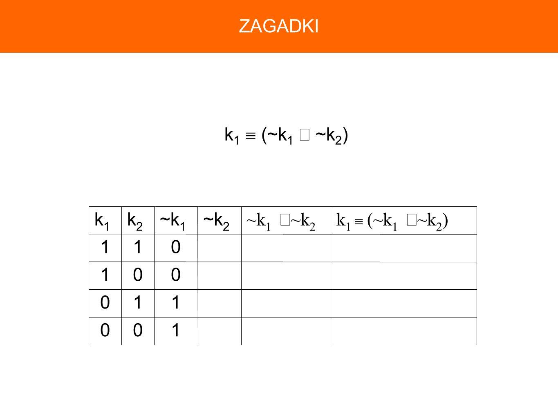 100 110 001 011 k 1 (~k 1 ~k 2 )~k 1 ~k 2 ~k 2 ~k 1 k2k2 k1k1 k 1 (~k 1 ~k 2 ) ZAGADKI