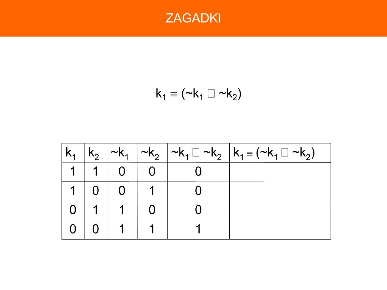 11100 00110 01001 00011 k 1 (~k 1 ~k 2 )~k 1 ~k 2 ~k 2 ~k 1 k2k2 k1k1 k 1 (~k 1 ~k 2 ) ZAGADKI