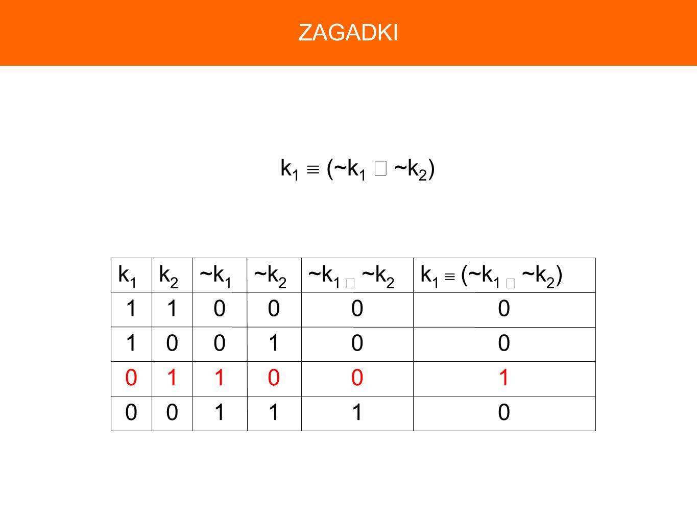 011100 100110 001001 000011 k 1 (~k 1 ~k 2 )~k 1 ~k 2 ~k 2 ~k 1 k2k2 k1k1 k 1 (~k 1 ~k 2 ) ZAGADKI