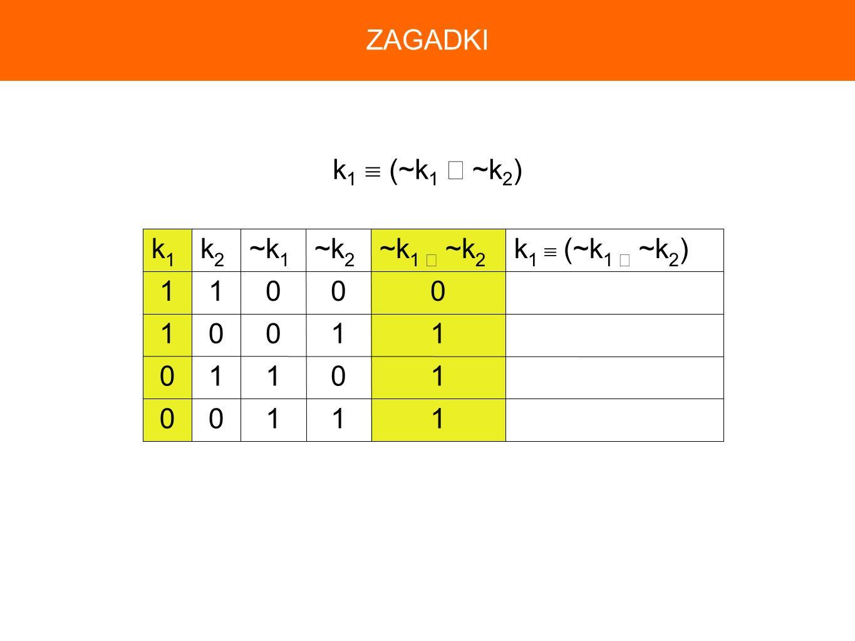 k 1 (~k 1 ~k 2 ) 11100 10110 11001 00011 ~k 1 ~k 2 ~k 2 ~k 1 k2k2 k1k1 ZAGADKI