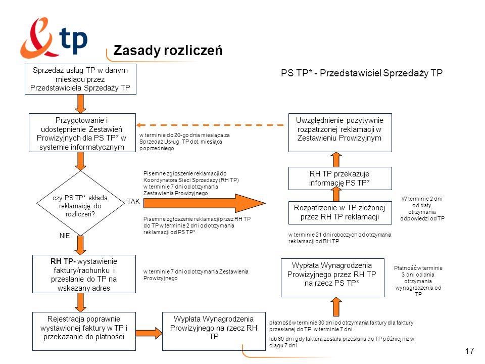 17 Zasady rozliczeń Przygotowanie i udostępnienie Zestawień Prowizyjnych dla PS TP* w systemie informatycznym w terminie do 20-go dnia miesiąca za Spr