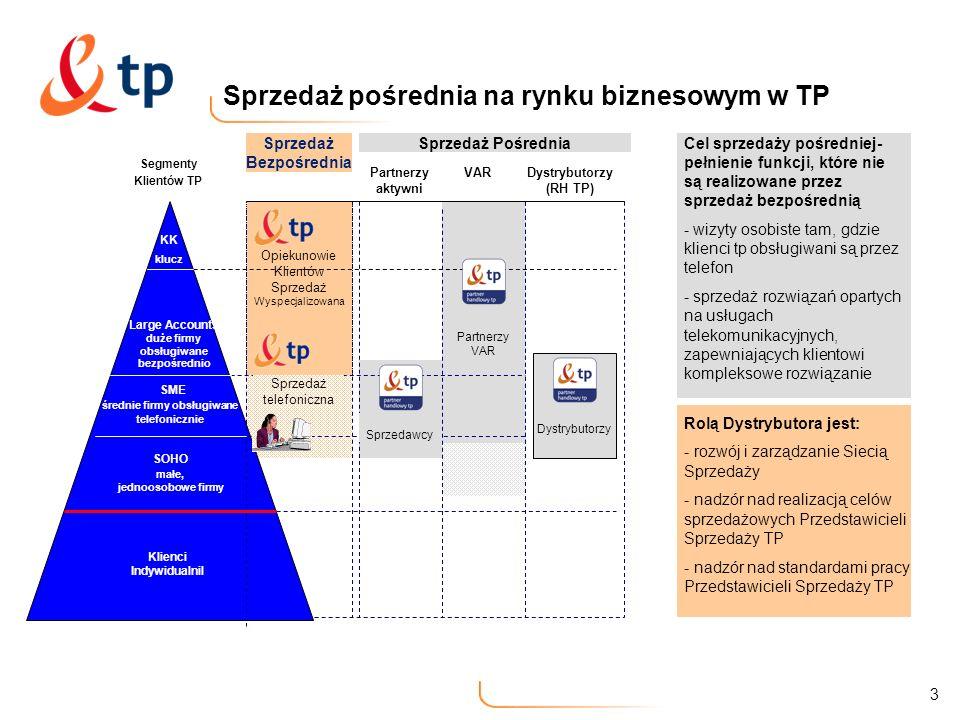 3 Segmenty Klientów TP SME średnie firmy obsługiwane telefonicznie Large Accounts duże firmy obsługiwane bezpośrednio SOHO małe, jednoosobowe firmy Sp