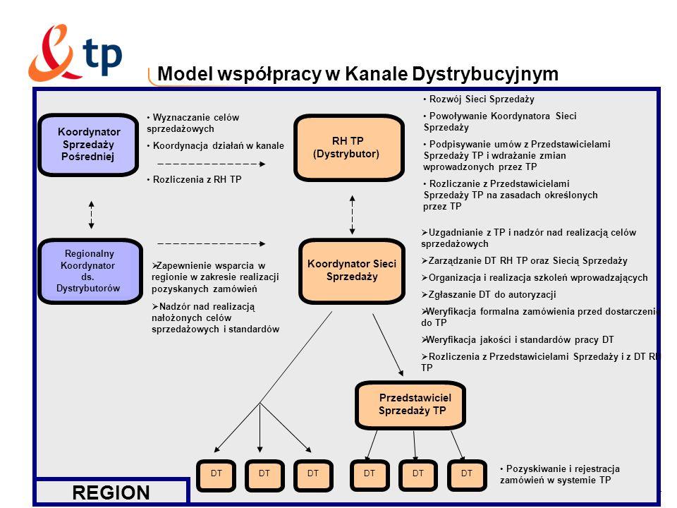 4 Model współpracy w Kanale Dystrybucyjnym REGION Uzgadnianie z TP i nadzór nad realizacją celów sprzedażowych Zarządzanie DT RH TP oraz Siecią Sprzed