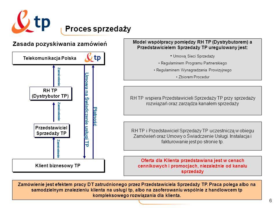 6 Proces sprzedaży Zasada pozyskiwania zamówień Klient biznesowy TP Telekomunikacja Polska Model współpracy pomiędzy RH TP (Dystrybutorem) a Przedstaw