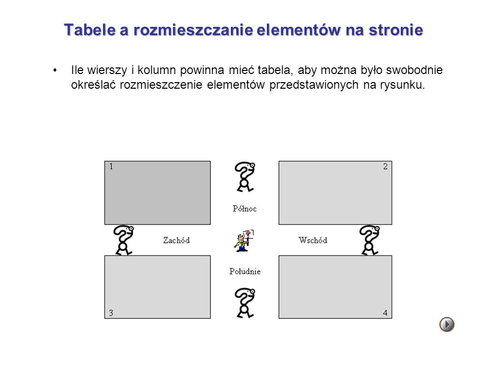 Tabele a rozmieszczanie elementów na stronie Ile wierszy i kolumn powinna mieć tabela, aby można było swobodnie określać rozmieszczenie elementów prze