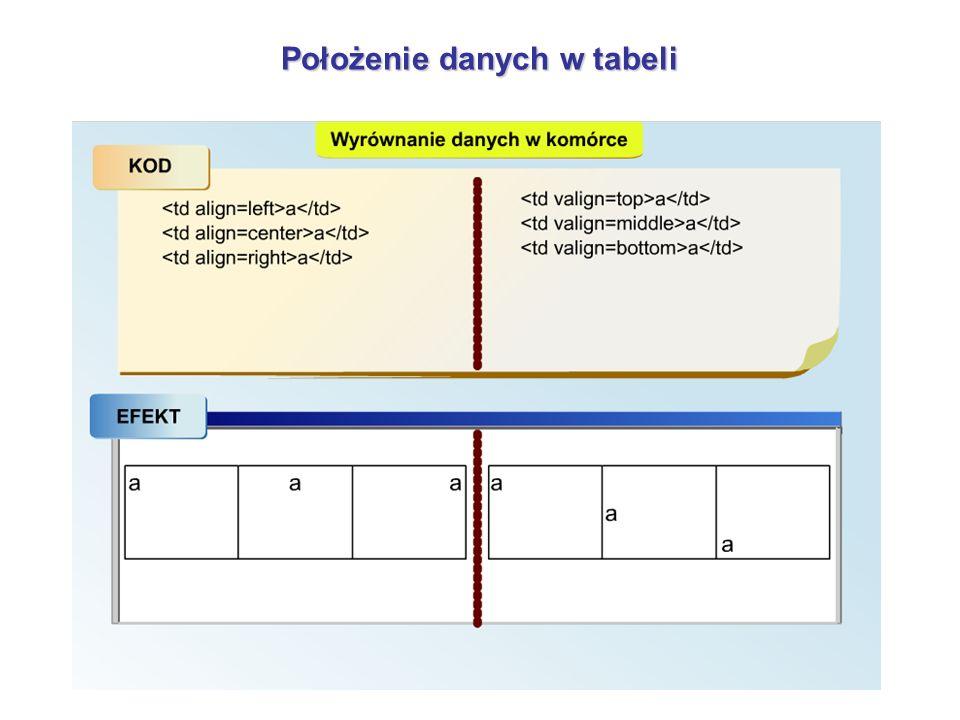 Położenie danych w tabeli
