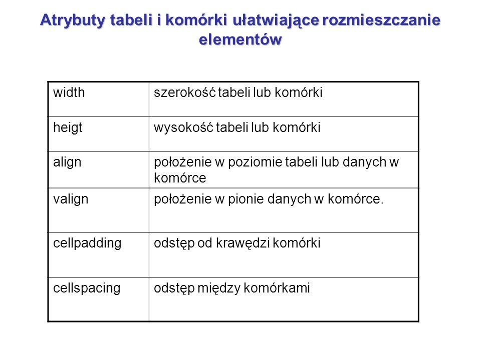 Atrybuty tabeli i komórki ułatwiające rozmieszczanie elementów widthszerokość tabeli lub komórki heigtwysokość tabeli lub komórki alignpołożenie w poz