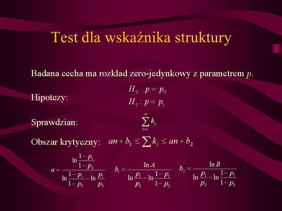 Test dla wskaźnika struktury