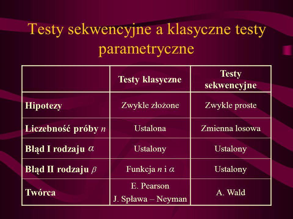 Testy sekwencyjne a klasyczne testy parametryczne Testy klasyczne Testy sekwencyjne Hipotezy Zwykle złożoneZwykle proste Liczebność próby n UstalonaZm