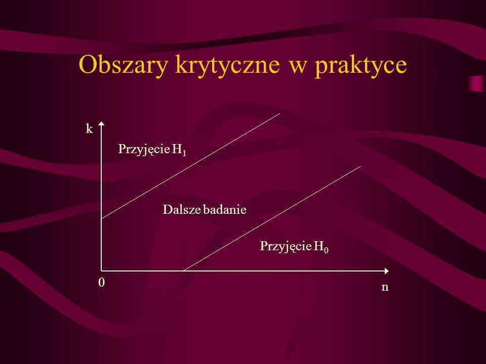 Obszary krytyczne w praktyce n k Przyjęcie H 1 Przyjęcie H 0 Dalsze badanie 0