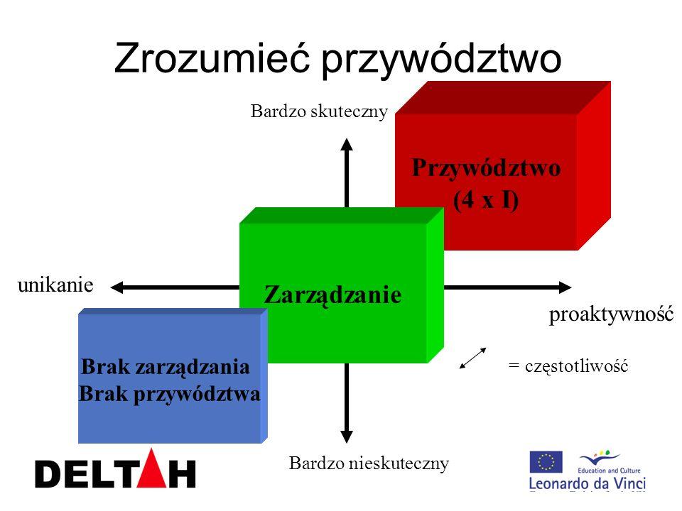 Przywództwo (4 x I) Zarządzanie Zrozumieć przywództwo Brak zarządzania Brak przywództwa = częstotliwość Bardzo nieskuteczny Bardzo skuteczny proaktywn