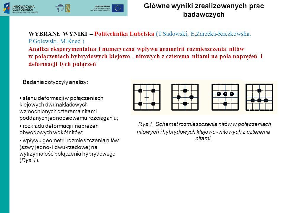 Główne wyniki zrealizowanych prac badawczych WYBRANE WYNIKI – Politechnika Lubelska (T.Sadowski, E.Zarzeka-Raczkowska, P.Golewski, M.Kneć ) Analiza ek