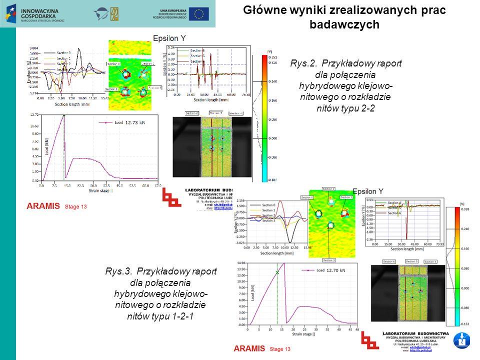 Główne wyniki zrealizowanych prac badawczych Rys.2. Przykładowy raport dla połączenia hybrydowego klejowo- nitowego o rozkładzie nitów typu 2-2 Rys.3.