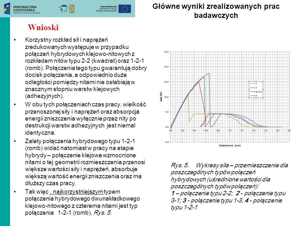 Główne wyniki zrealizowanych prac badawczych Korzystny rozkład sił i naprężeń zredukowanych występuje w przypadku połączeń hybrydowych klejowo-nitowyc