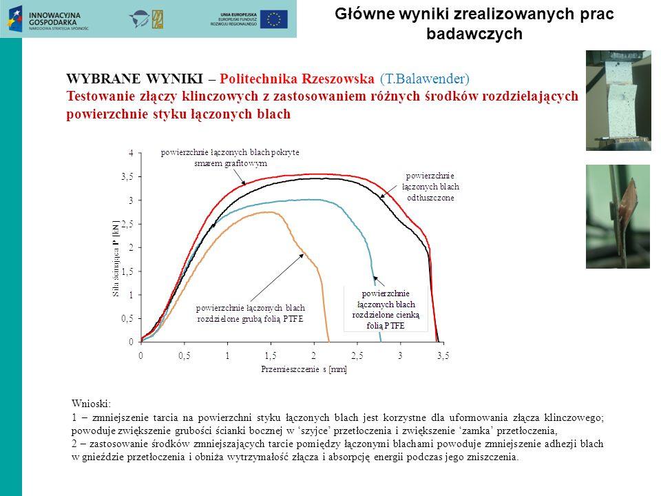 Główne wyniki zrealizowanych prac badawczych WYBRANE WYNIKI – Politechnika Rzeszowska (T.Balawender) Testowanie złączy klinczowych z zastosowaniem róż