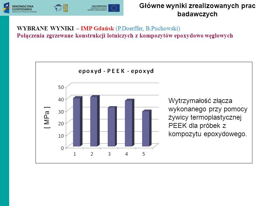 Główne wyniki zrealizowanych prac badawczych Wytrzymałość złącza wykonanego przy pomocy żywicy termoplastycznej PEEK dla próbek z kompozytu epoxydoweg