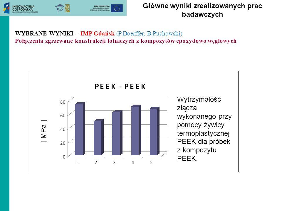 Główne wyniki zrealizowanych prac badawczych Wytrzymałość złącza wykonanego przy pomocy żywicy termoplastycznej PEEK dla próbek z kompozytu PEEK. [ MP