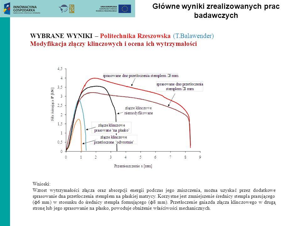 Główne wyniki zrealizowanych prac badawczych WYBRANE WYNIKI – Politechnika Rzeszowska (T.Balawender) Modyfikacja złączy klinczowych i ocena ich wytrzy