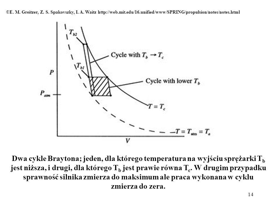 14 Dwa cykle Braytona; jeden, dla którego temperatura na wyjściu sprężarki T b jest niższa, i drugi, dla którego T b jest prawie równa T c. W drugim p
