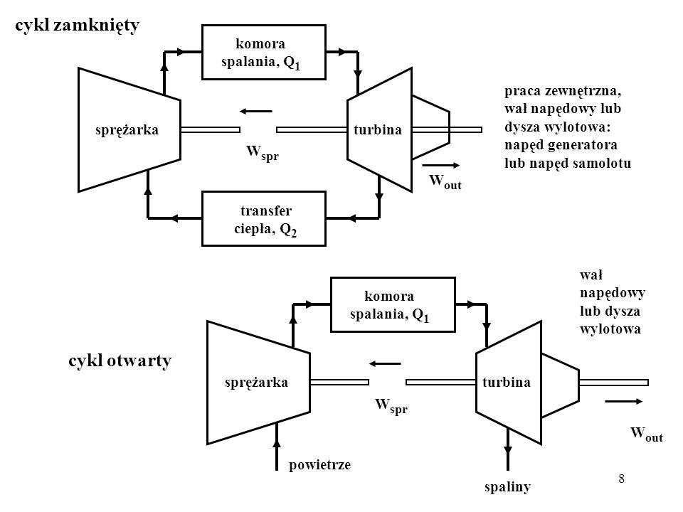 8 sprężarkaturbina komora spalania, Q 1 transfer ciepła, Q 2 W spr W out praca zewnętrzna, wał napędowy lub dysza wylotowa: napęd generatora lub napęd