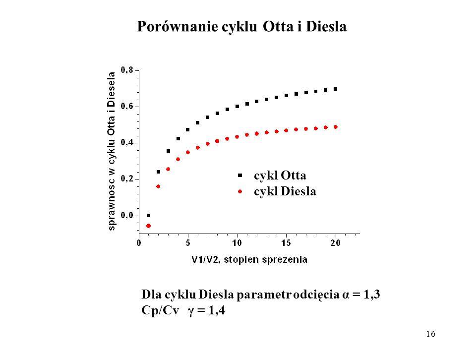 16 Porównanie cyklu Otta i Diesla Dla cyklu Diesla parametr odcięcia α = 1,3 Cp/Cv γ = 1,4 cykl Otta cykl Diesla