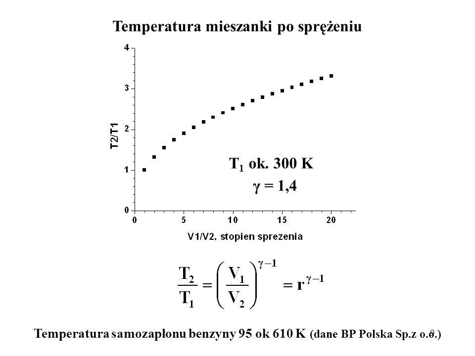 9 Temperatura mieszanki po sprężeniu T 1 ok. 300 K γ = 1,4 Temperatura samozapłonu benzyny 95 ok 610 K (dane BP Polska Sp.z o.o.)