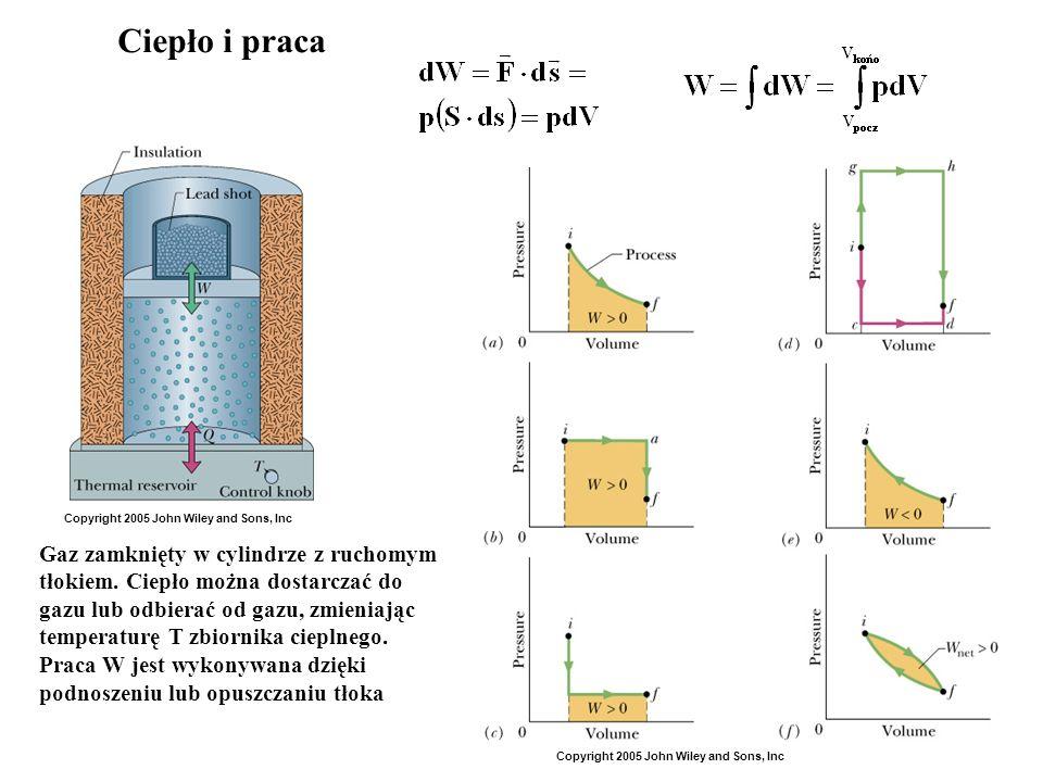 2 Gaz zamknięty w cylindrze z ruchomym tłokiem. Ciepło można dostarczać do gazu lub odbierać od gazu, zmieniając temperaturę T zbiornika cieplnego. Pr