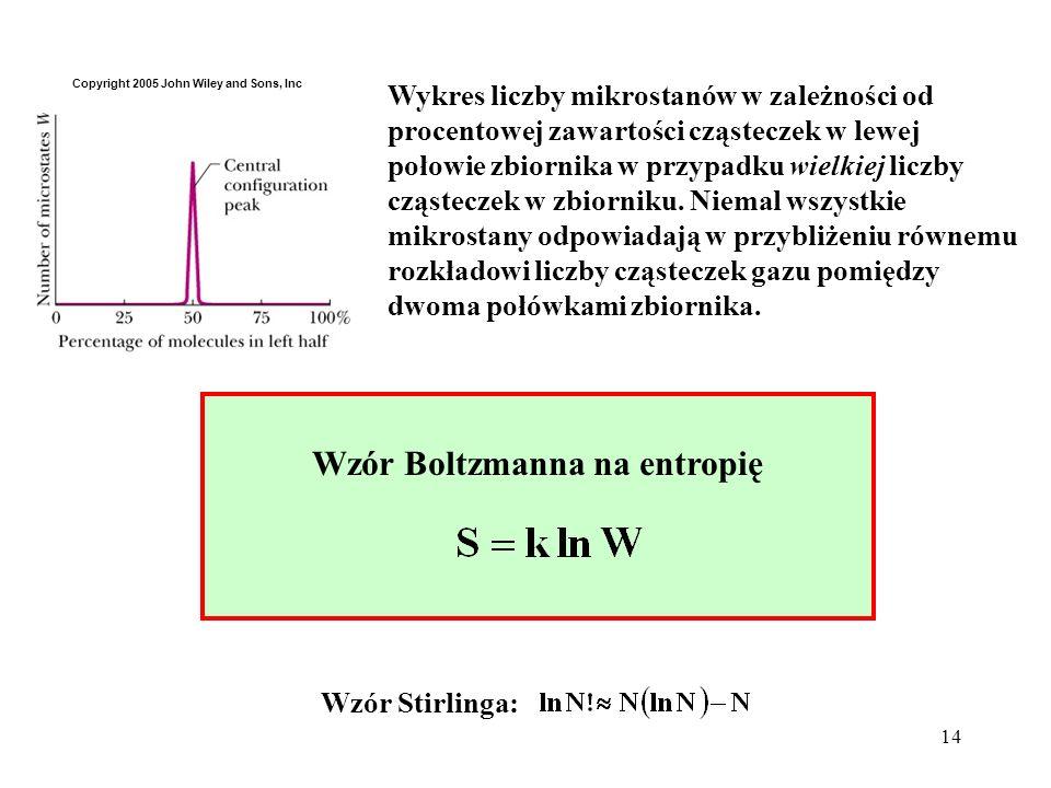 14 Wykres liczby mikrostanów w zależności od procentowej zawartości cząsteczek w lewej połowie zbiornika w przypadku wielkiej liczby cząsteczek w zbio