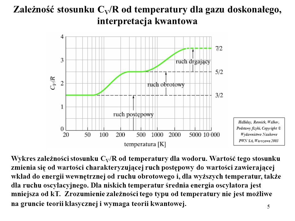 6 Energia całkowita klasycznego oscylatora harmonicznego jest ciągła; wszystkie wartości są dozwolone: Dla klasycznego jednowymiarowego oscylatora harmonicznego mamy: Z zasady ekwipartycji energii, średnia energia całkowita jednego oscylatora jednowymiarowego (jeden stopień swobody), w zbiorze wielu oscylatorów wymieniających energię, w równowadze termodynamicznej: ze względu na konieczność uwzględnienia energii potencjalnej