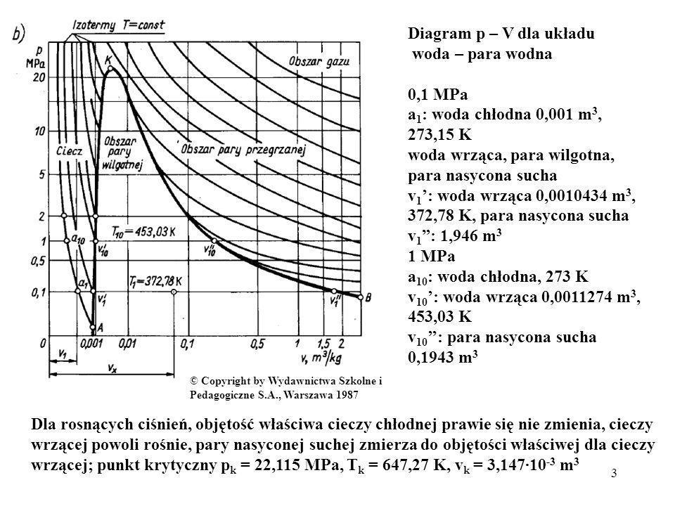 3 Diagram p – V dla układu woda – para wodna 0,1 MPa a 1 : woda chłodna 0,001 m 3, 273,15 K woda wrząca, para wilgotna, para nasycona sucha v 1 : woda